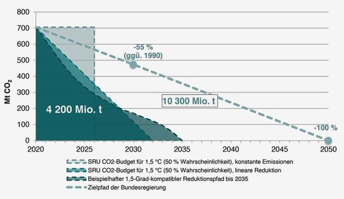 CO2-Budget-Diagramm