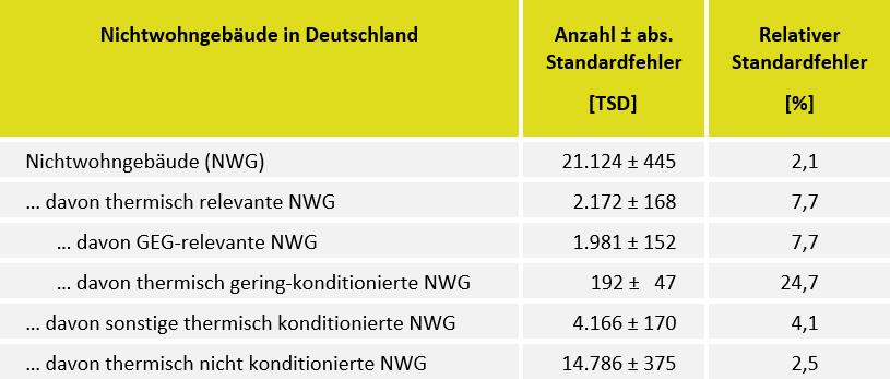 Tabelle Nichtwohngebäude in Deutschland